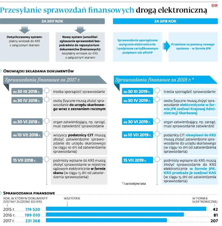Przesyłanie sprawozdań finansowych drogą elektroniczną