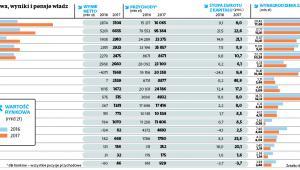 Giełdowe spółki Skarbu Państwa – wartość rynkowa, wyniki i pensje władz