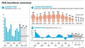 PKB, bezrobocie, inwestycje