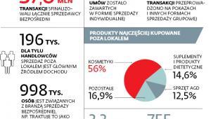 Sprzedaż bezpośrednia w Polsce