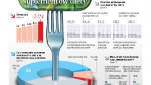 Rynek suplementów diety