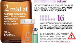 Mafia lekowa w Polsce