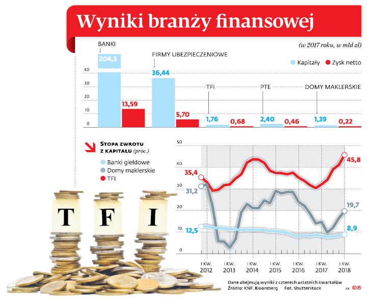 Wyniki branży finansowej