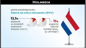 Holandia  (c)(p)