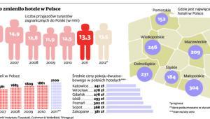 Jak Euro zmieniło hotele w Polsce