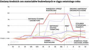 Zmiany średnich cen materiałów budowlanych w ciągu ostatniego roku