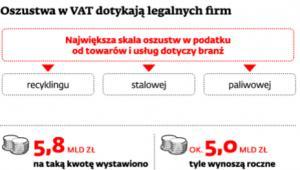 Oszustwa z VAT dotykają legalnych firm