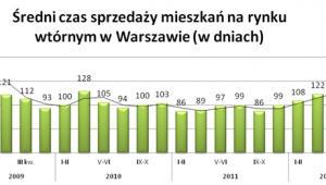 Średni czas sprzedaży mieszkań na rynku wtórnym w Warszawie (w dniach)