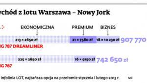 Przychód z lotu Warszawa - Nowy Jork