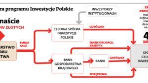 Struktura programu Inwestycje Polskie