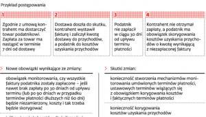 Nowe obowiązki podatników i biur rachunkowych od stycznia 2013 r.