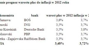 Porównanie prognoz wzrostu płac do inflacji w 2012 roku