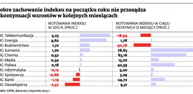 Dobre zachowanie indeksu na początku roku nie przesądza o kontynuacji wzrostów w kolejnych miesiącach