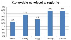 Kto wydaje najwięcej w regionie