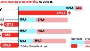 Bilans walki o klientów w 2012 r.