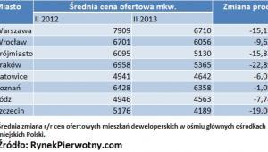 Średnia cena ofertowa mkw.