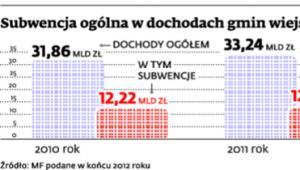Subwencja ogólna w dochodach gmin wiejskich