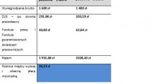 Koszt zatrudnienia pracownika przed i po planowanej podwyżce płacy minimalnej