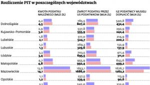 Rozliczenie PIT w poszczególnych województwach