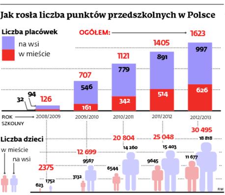 Jak rosła liczba punktów przedszkolnych w Polsce