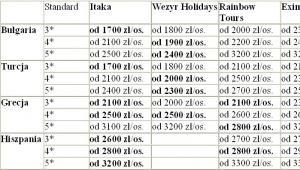Ceny wyjazdów