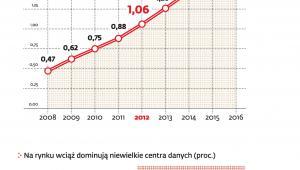 Rynek data center wart już ponad 1 mld zł