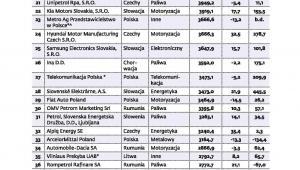 Największe firmy Europy Środkowo-Wschodniej