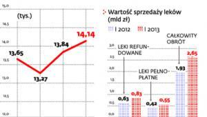 Liczba aptek w Polsce