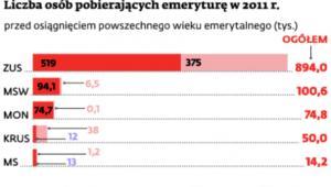 Liczba osób pobierających emeryturę w 2012 r.