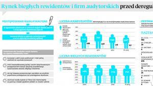 Rynek biegłych rewidentów i firm audytorskich przed deregulacją