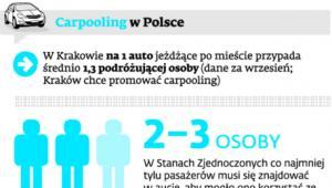Carpooling w Polsce