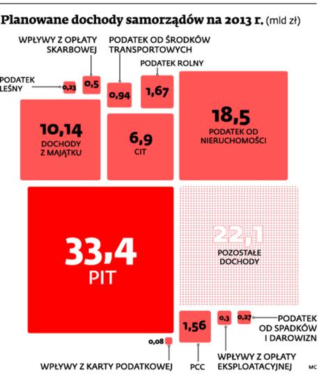 Planowane dochody samorządów na 2013 r.