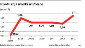 Produkcja wódki w Polsce