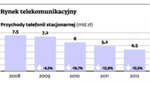 Rynek telekomunikacyjny