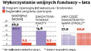 Wykorzystanie unijnych funduszy – lata 2007-2013*
