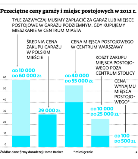 Przeciętne ceny garaży i miejsc postojowych w 2012 r.