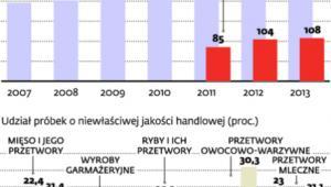 Kontrole polskiej żywności