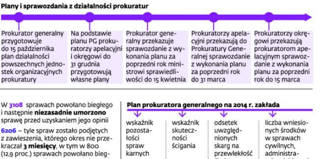 Centralne planowanie w prokuraturze