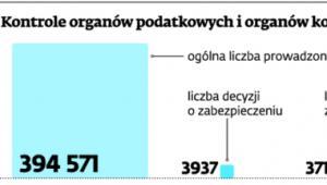 Kontrole organów podatkowych i organów kontroli skarbowej w latach 2010-2012