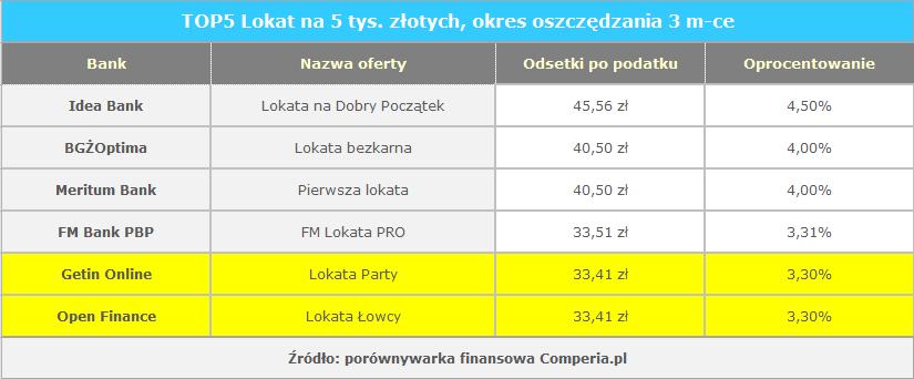 TOP5 Lokat na 5 tys. złotych, okres oszczędzania 3 m-ce