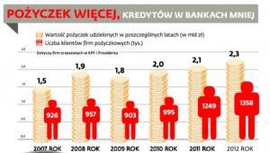 Pożyczek więcej, kredytów w bankach mniej