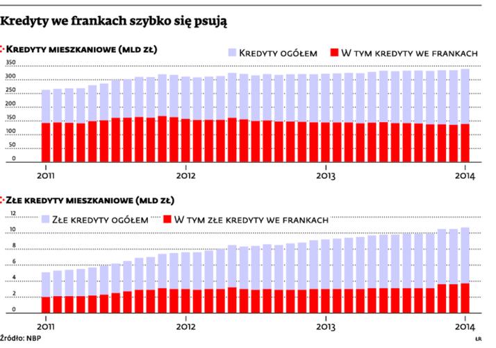 Kredyty we frankach szybko się psują