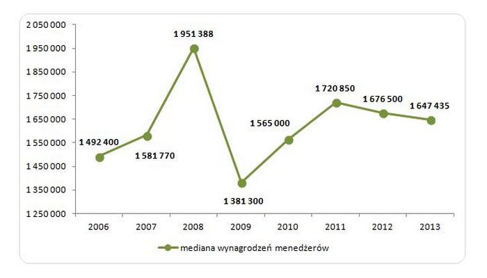 Wykres 1. Mediana rocznego wynagrodzenia członków zarządów banków notowanych na GPW w latach 2006 – 2013 (osoby, które przepracowały cały rok)