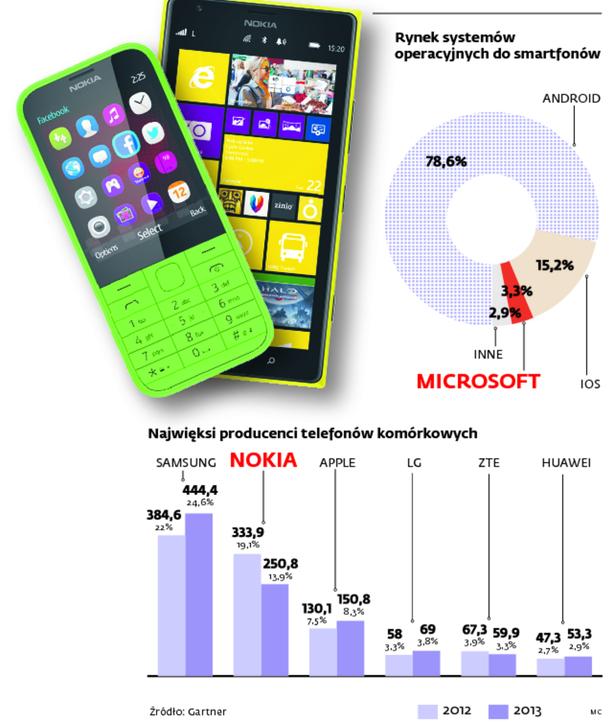 Rynek systemów operacyjnych do smartfonów