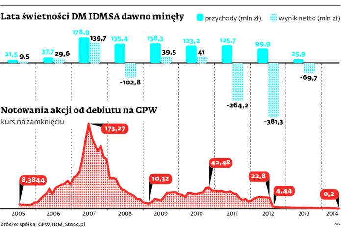 DM IDMSA