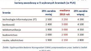Wynagrodzenia całkowite brutto pracowników rozpoczynających karierę zawodową w pięciu wybranych branżach (w zł)