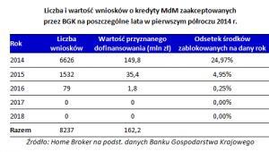 Liczba i wartość wniosków o kredyty MdM zaakceptowanych