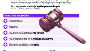 Odpowiedzialność dyscyplinarna sędziów