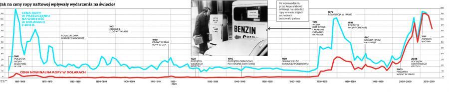 """<span class=""""autor1"""">Jak na ceny ropy naftowej wpływały wydarzenia na świecie?</span>"""