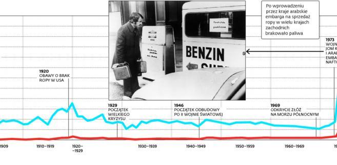 Jak na ceny ropy naftowej wpływały wydarzenia na świecie?